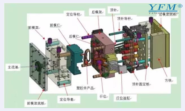 塑胶模具的六大系统